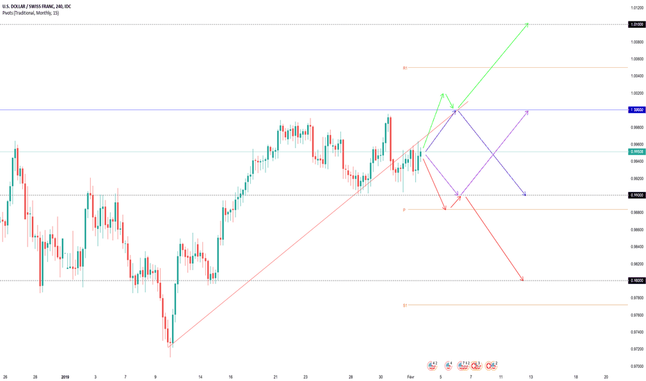 USDCHF: Projections Swing USDCHF