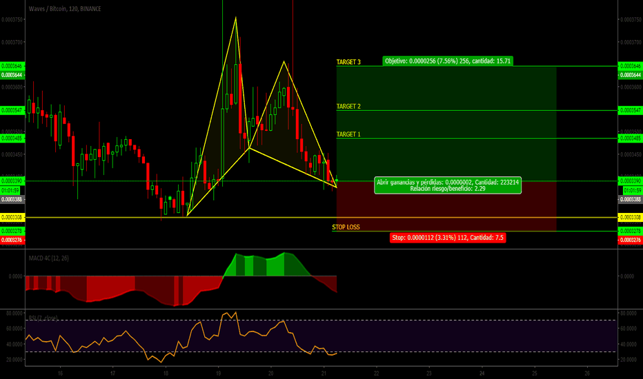 WAVESBTC: WAVES/BTC/Patron Gartley/señal// compra