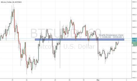 BTCUSD: Bitcoin Monthly Analysis though Yearly Chart
