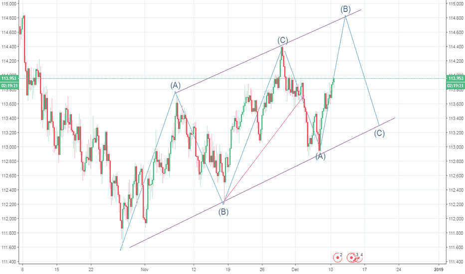 CHFJPY: CHFJPY: Take profit while in the channel