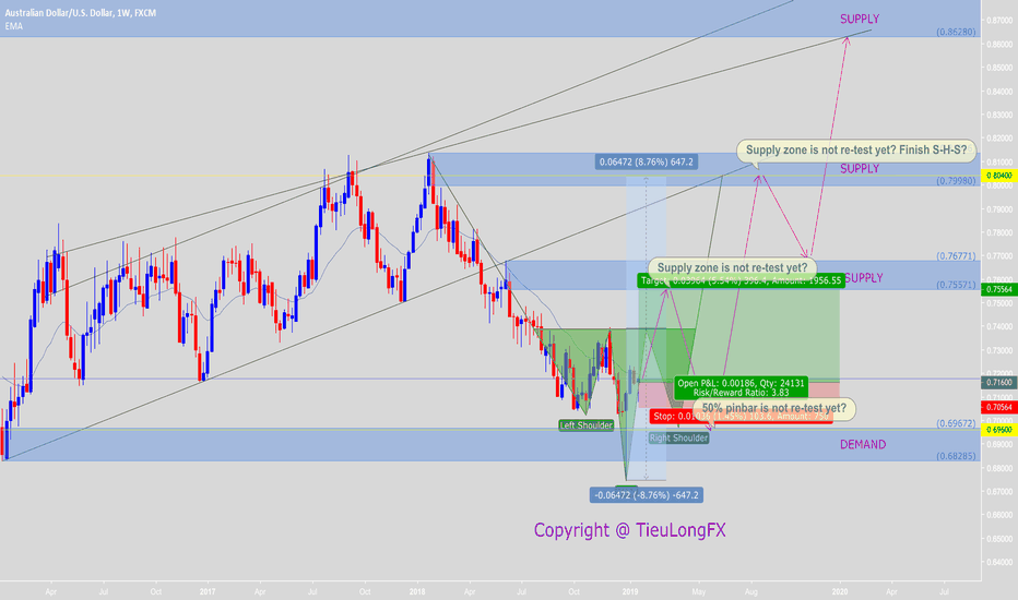 AUDUSD: Good chance to buy long-term for forecast S-H-S pattern?