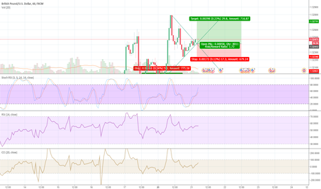 GBPUSD: Forecast for GBPUSD 21/11/207 , top value today