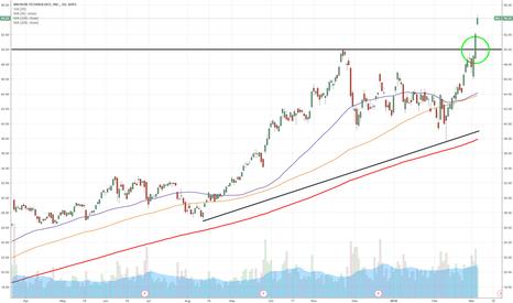 MU: MU: Buy the breakout ahead of earnings