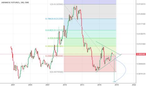 J61!: Yen Price Equilibrium