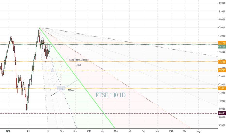 UKX: FTSE 100 Looking good -Update-