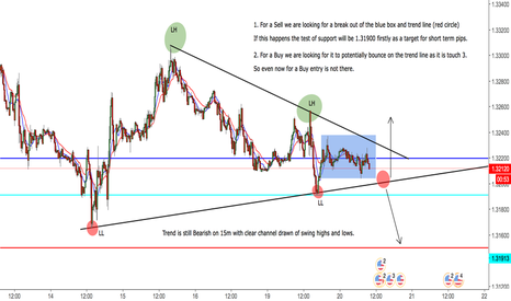 USDCAD: USDCAD 2 Potential Scenarios - 15 min View for Entry Points