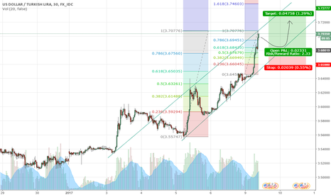 USDTRY: Fibonacci2 on USDTRY