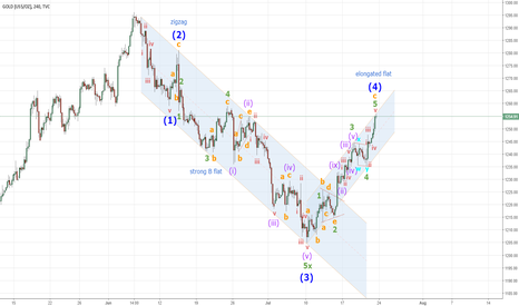 GOLD: Correction of C-wave
