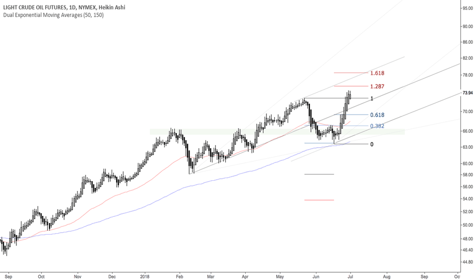 CL1!: Trend Continuation Plan