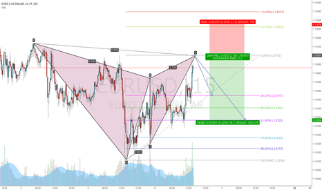 EURUSD: EURUSD gartley short