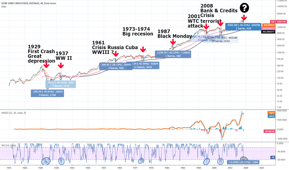 DJI: DOW JONES HISTORICO TOTAL