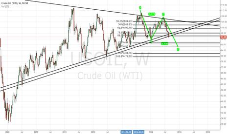 USOIL: US OIL short view
