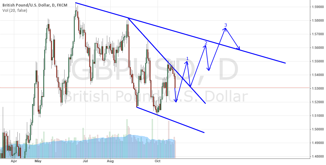 A three drive pattern might form in gbpusd