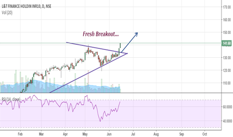 L_TFH: Fresh Breakout... { Very Bullish }