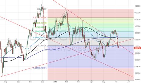 USDCHF: USD/CHF - selling gathering pace below key Fibo level