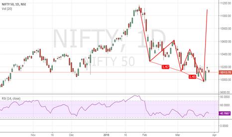 NIFTY: Nifty Buy