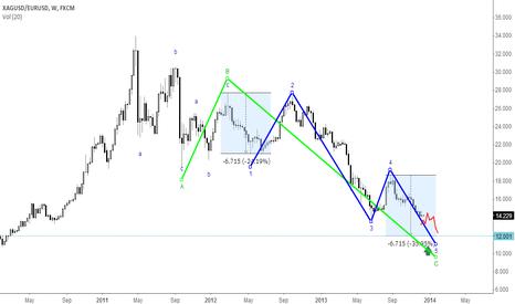 XAGUSD/EURUSD: silver/eur