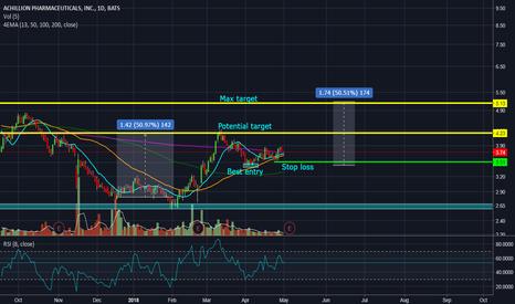 ACHN: ACHN trading idea