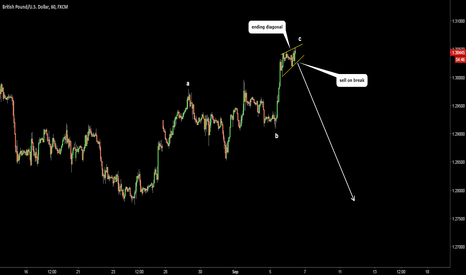 GBPUSD: GBPUSD. End of correction. Sell on break of support.
