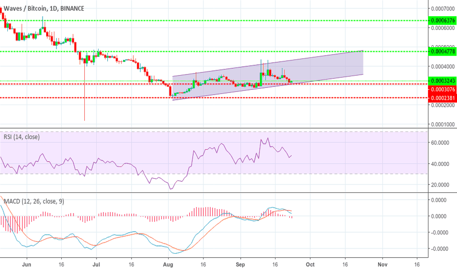 WAVESBTC: Waves // Bitcoin BTC still in parallel channel...