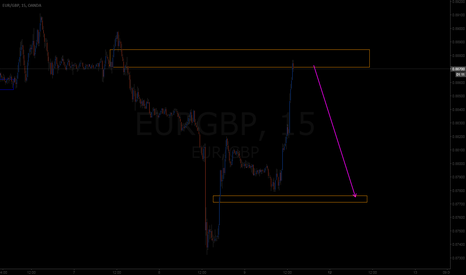 EURGBP: heheheh here we have an other nice short oppportunity