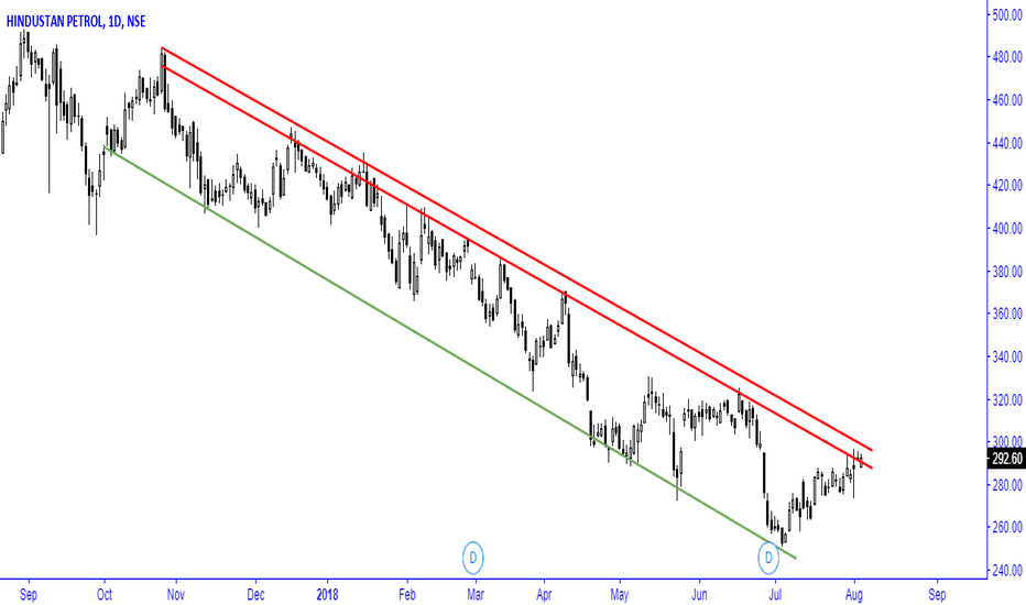 HINDPETRO: looking to breakout from down trend