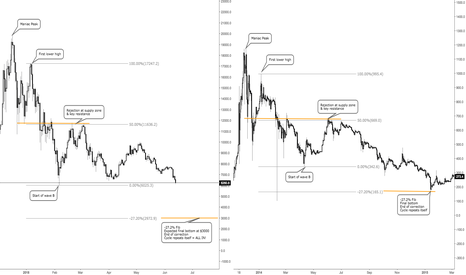 BTCUSD: BTCUSD 2018 & 2014 - undeniable similarities - All in at $3000