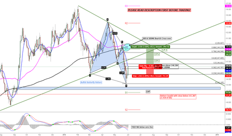 GBPJPY: GBP/JPY Bullish Butterfly Pattern (be cautious)