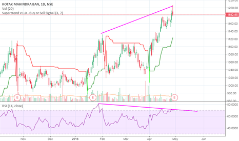 KOTAKBANK: SHORT TERM SELL - KOTAK BANK RSI DIVERGENCE DAILY