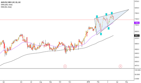 ASC: ASOS forms a bearish ascending wedge