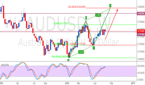 AUDUSD: USDCAD LONG AB=CD