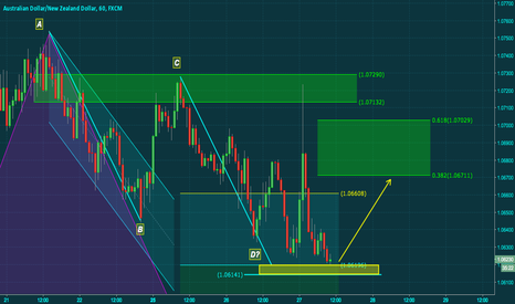 AUDNZD: AUDNZD abcd completed