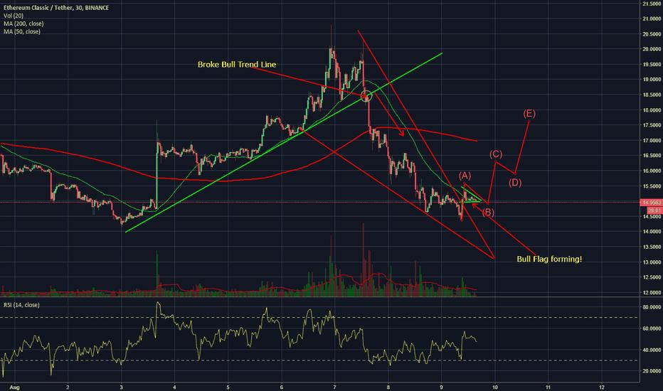 ETCUSDT: Ethereum Classic, Bitcoin & Market looking to change Trend Line