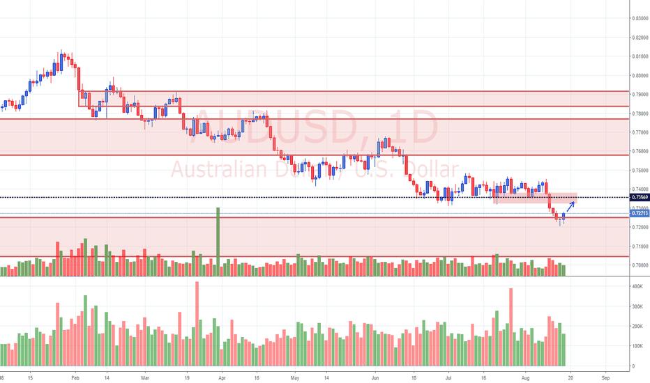 AUDUSD: View on AUD/USD (16/8/18)