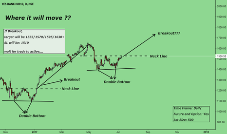 YESBANK: Where it will move ???