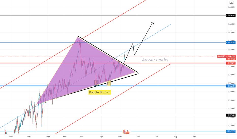 GBPUSD Trade new target