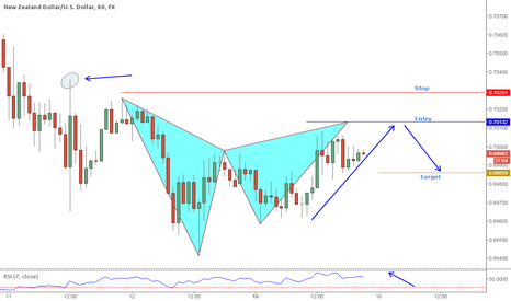 NZDUSD: NZDUSD Potential Gartley pattern with trend