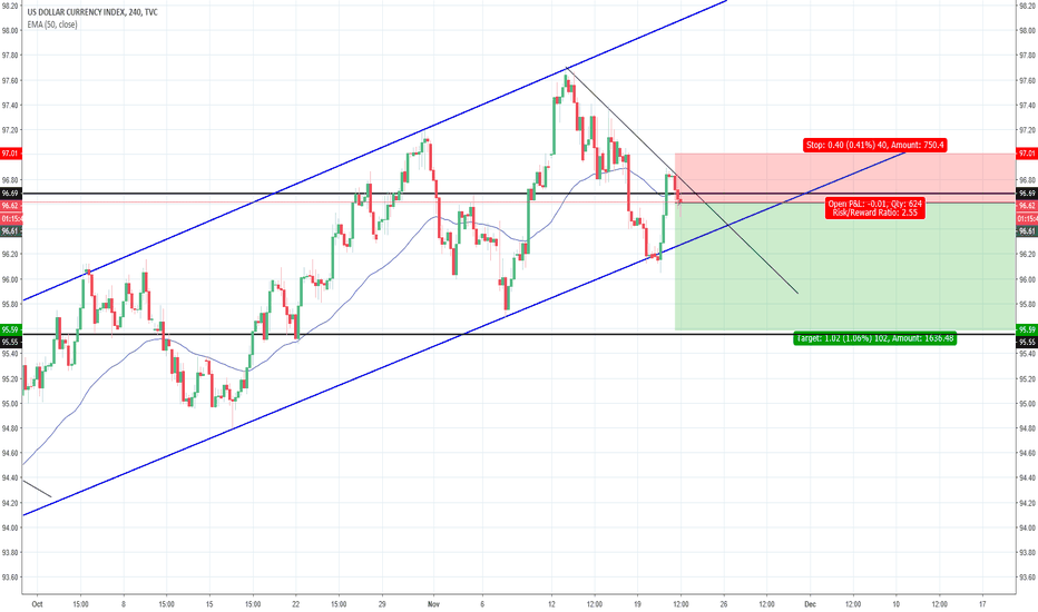 DXY: DXY (Short)