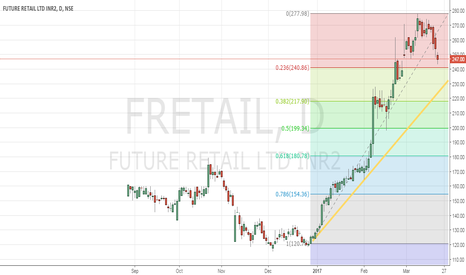 FRETAIL: Wait and watch