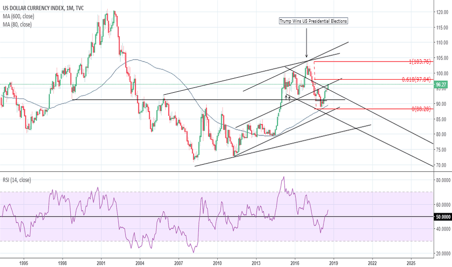 DXY: DXY: just some thoughts