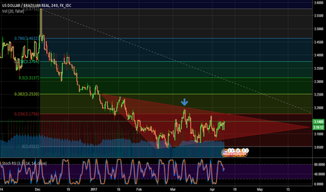 USDBRL: Triangle at USD BRL