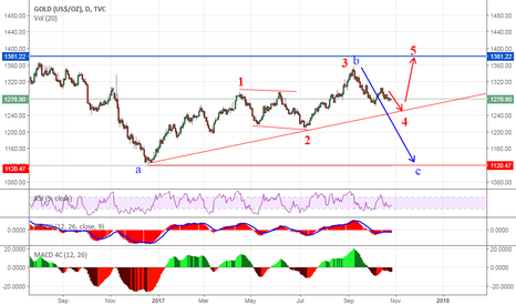 GOLD: Gold daily correction