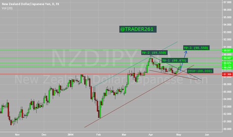 NZDJPY: My Opinion on NZD JPY