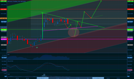BTCUSD: Will it or wont it?