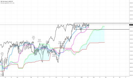 SPX: S&P is dancing in a range.