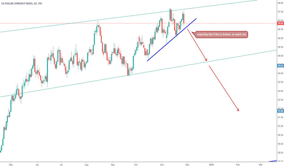 DXY: dxy  update -->> watch out for breakout