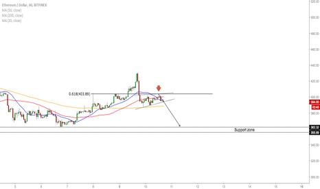 ETHUSD: ETH/USD - Downside Before The Buy Opportunity