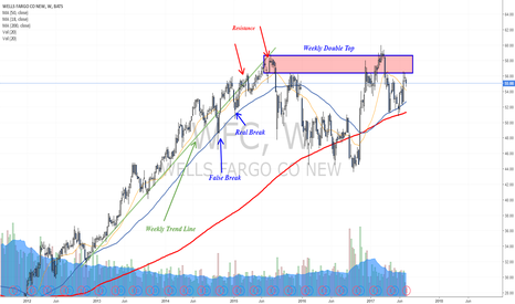 WFC: Testing a weekly resistance zone before earnings