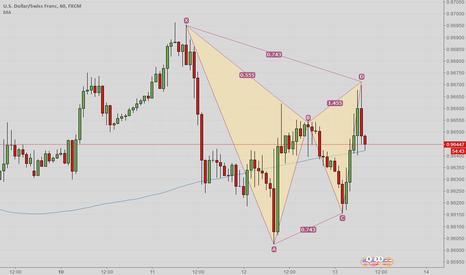 USDCHF: USD/CHF 60 possible gartley pattern