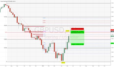 GBPUSD: GBP/USD, D1, sell